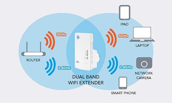 3 2 יחידות מגדילי טווח WiFi