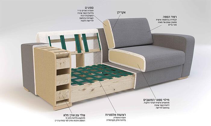 6 ביתילי: מערכת תלת מושבית